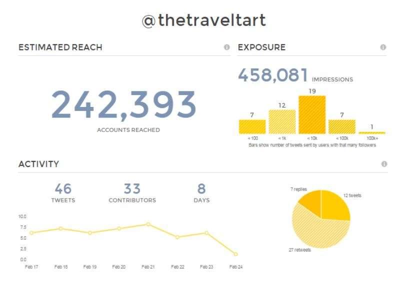Tweetreach Graph Travel