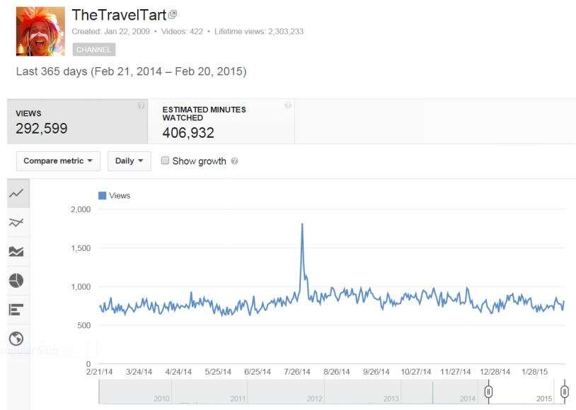 YouTube Travel Channel Stats - The Travel Tart